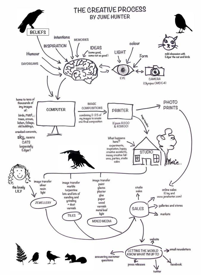 Creative Process Diagram no logo